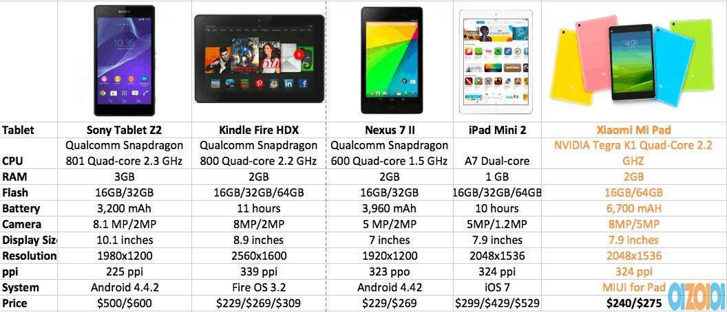 Xiaomi Mi Tablet V S Nexus 7 Ii V S Ipad Mini 2 V S