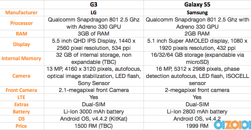 LG G3 VS S5 Specs Comparison