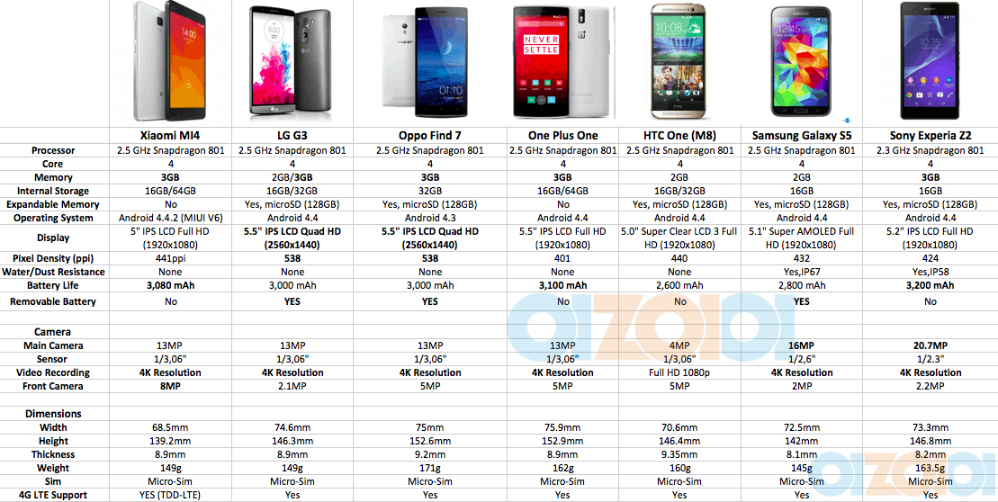 xiaomi mi4 specs comparison   xiaomi mi4 new flagship