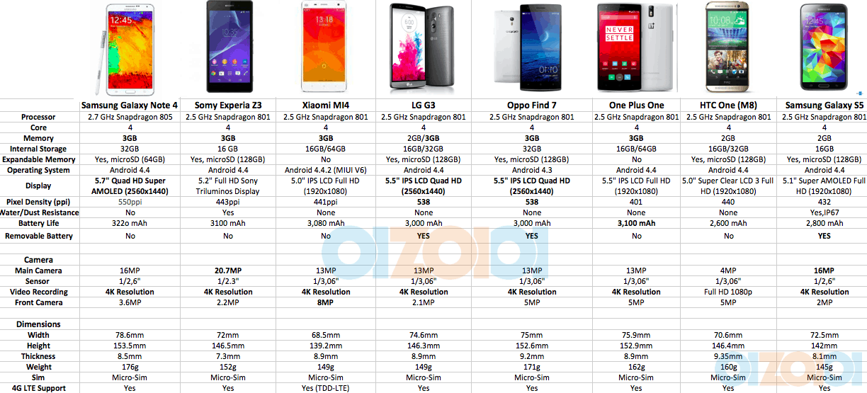 Samsung Galaxy Note 4 Specs Comparison Note 4 Beast