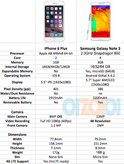 camera specs on iphone 6 plus