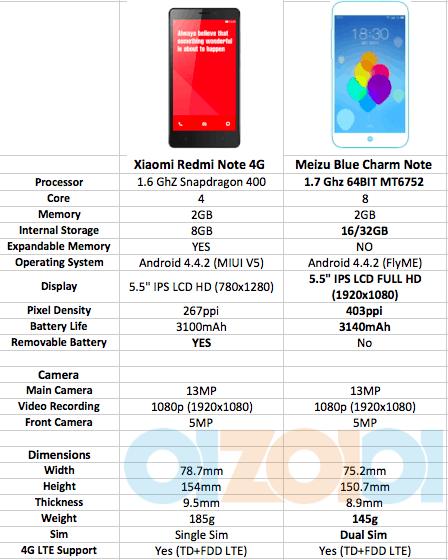 Xiaomi Redmi Note vs Meizu M1 Note