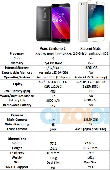 asus zenfone 2 vs xiaomi note