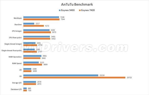 Galaxy S6 Antutu Scores