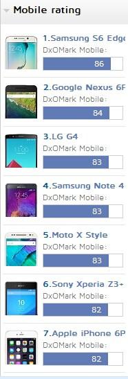 Nexus 6P CameraMobile Rating
