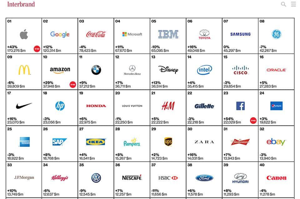 ten brands from interbrand essay