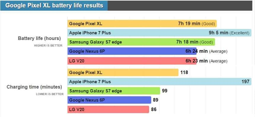 Google-Pixel-XL-battery-vs-2-phones