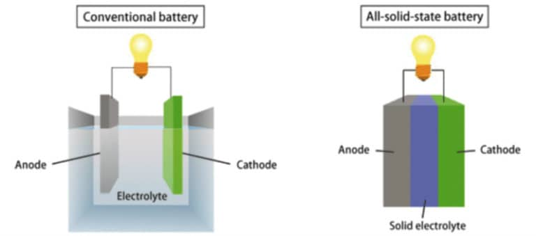 Solid-state-battery-technology-768x339