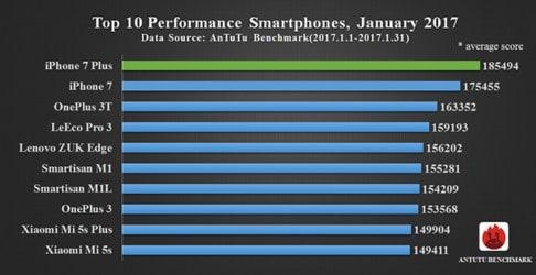 Best Performance Smartphones
